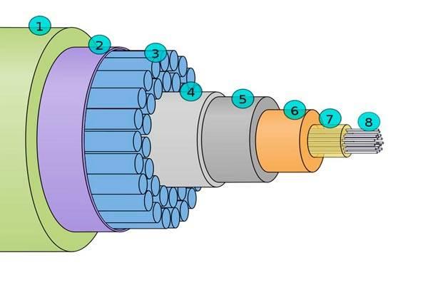 Конструктивные элементы кабелей электросвязи.